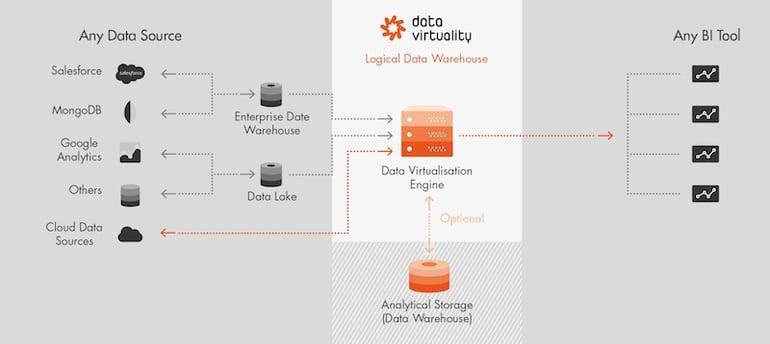 2017-04-10 Grafik DV Logical Data Warehouse klein.jpg