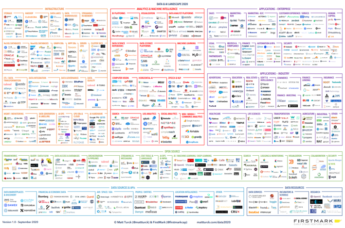 2020-Data-and-AI-Landscape-Preview-1