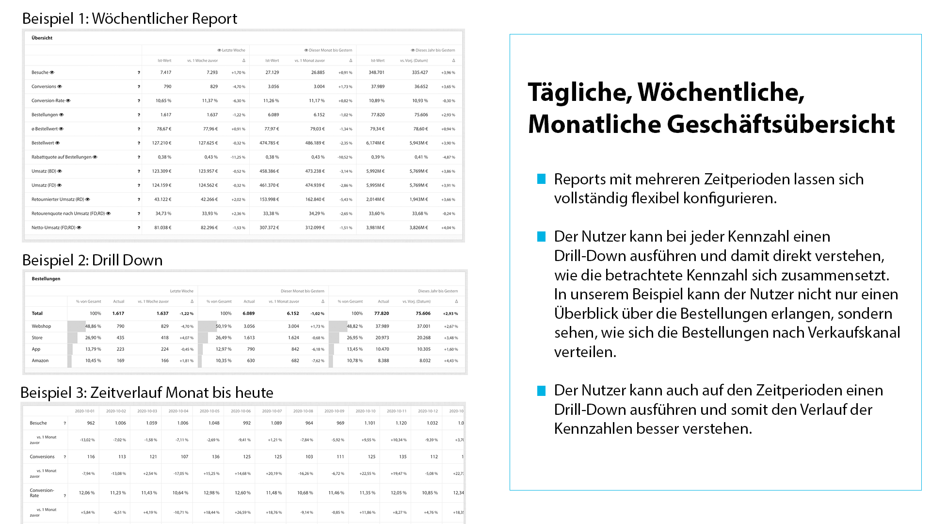 Daily, Monthly, Weekly ReportsV3_DE