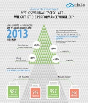Infografik_Weihnachtsgeschft_Title