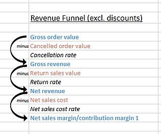 Umsatzanalysen: eCommerce Kennzahlen