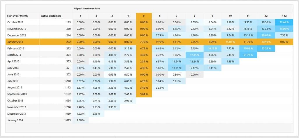 cohort-analysis-by-repeat-customer_EN1