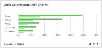 order-value-by-acquisition-channel_EN