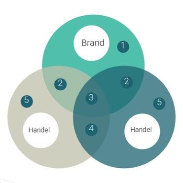 Priceintelligence_Brands_DE
