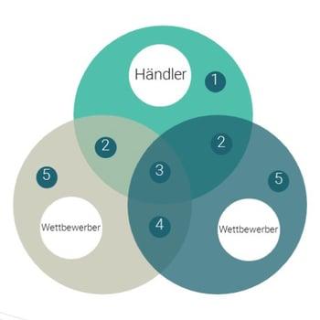 Priceintelligence_Händler_DE