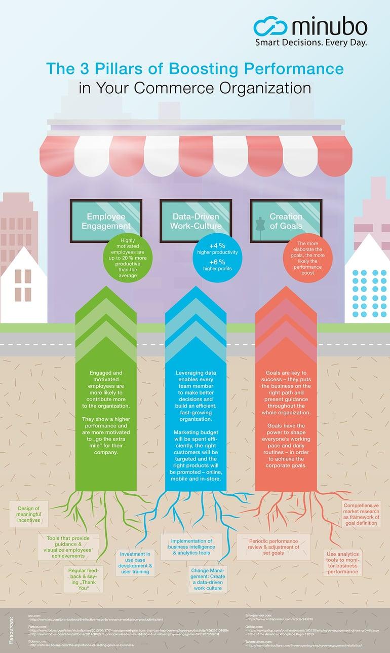 Infografik_The_3_Pillars_of_Boosting_Performance_in_Your_Commerce_Organization.jpg