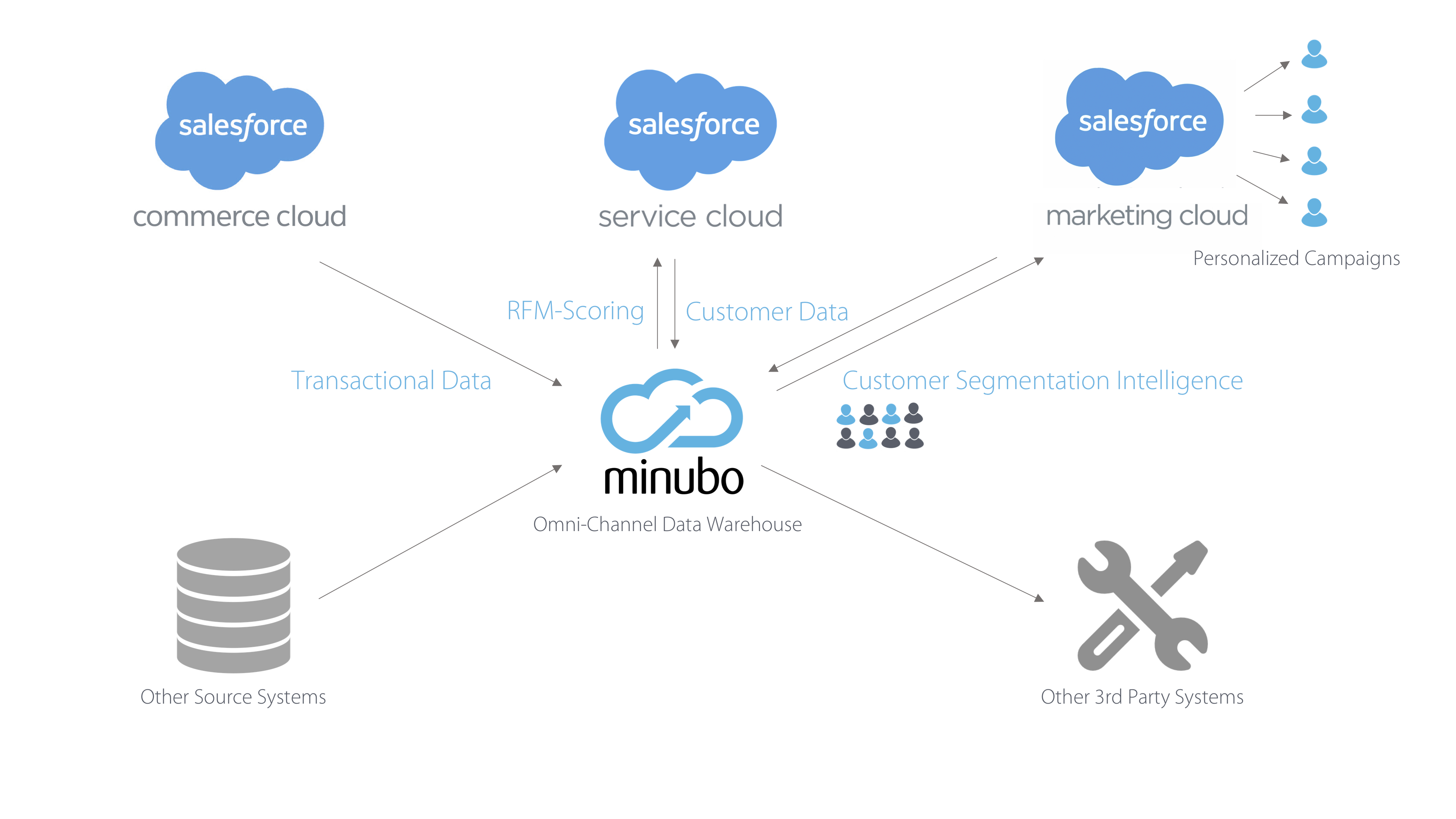 Masai,Salesforce,minubo_EN