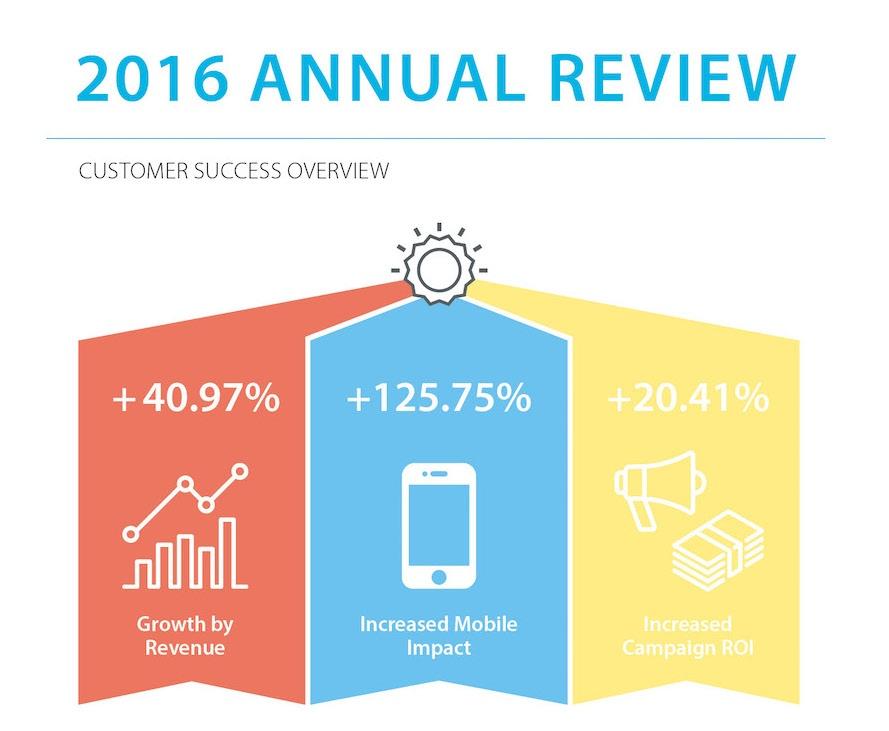 Commerce Insights Blog