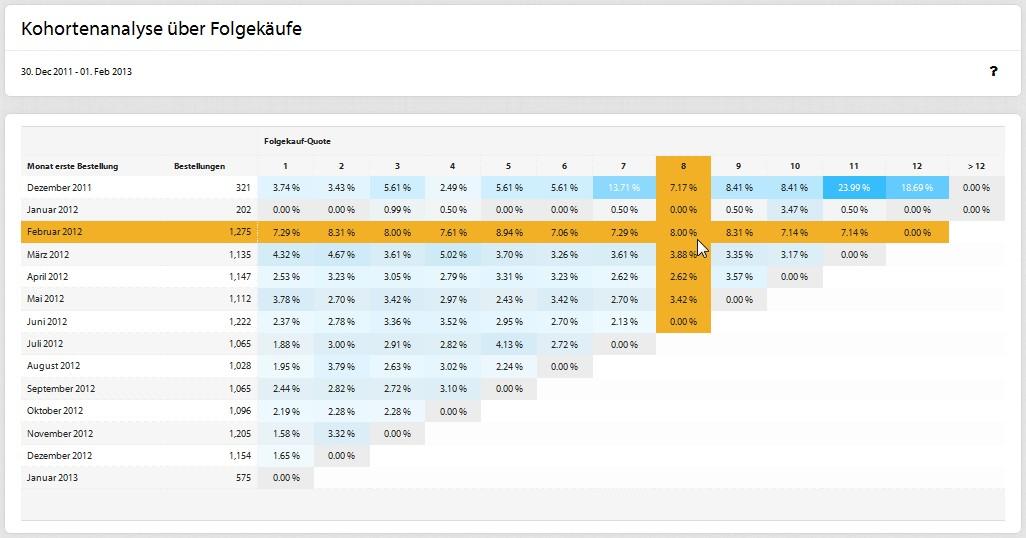 Neukunden_Kundenbindung_DR_Kohortenanalyse_DE